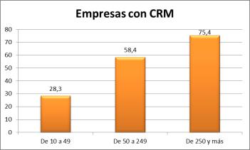 Empresas con CRm