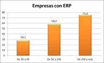 Empresas con ERP